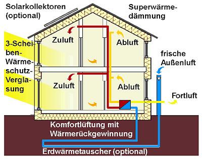 gemeinde dunningen mit den ortsteilen lackendorf und seedorf passivhaus. Black Bedroom Furniture Sets. Home Design Ideas